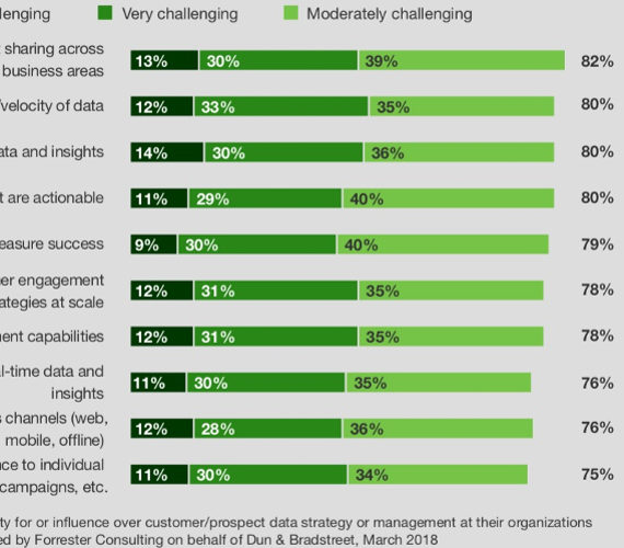 Wie B2B-Marketing und Sales Teams Daten verwenden, oder auch nicht