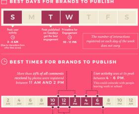 Die besten Tage und Uhrzeiten für Social-Media-Posts [Infografik]