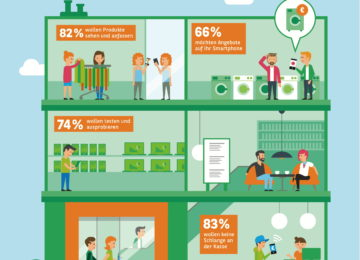 Konsumbarometer 2018 – Was Millennials vom stationären Handel erwarten