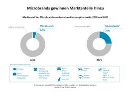 Kräftemessen in der Konsumgüterbranche: Angriff der Microbrands