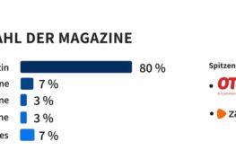 93 Prozent der größten Online-Shops in Deutschland betreiben mittlerweile ein eigenes digitales Unternehmensmagazin