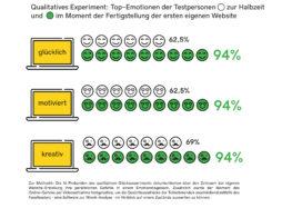 Was bewegt Deutsche beim Gang ins Netz: GoDaddy hat die Emotionen in einem Glücksexperiment erforscht