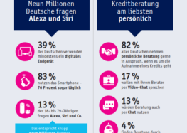 Studie: Neun Millionen Deutsche fragen Alexa und Siri