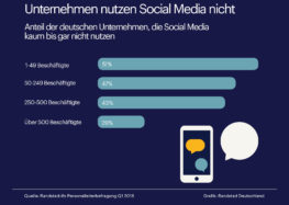 Social Media ist für die deutsche Wirtschaft Neuland