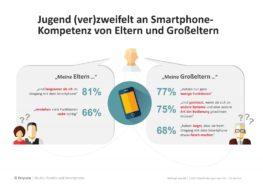 Studie: Jugend (ver)zweifelt an Smartphone-Kompetenz von Eltern und Großeltern
