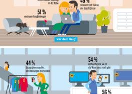 Konsumbarometer 2018: Online und stationär – Millennials wollen das Beste aus beiden Welten