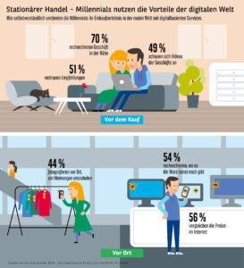 Konsumbarometer 2018: Online und stationär - Millennials wollen das Beste aus beiden Welten