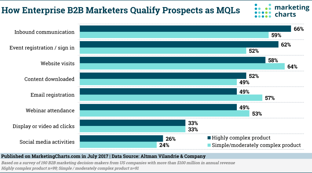 How Enterprise B2B Marketers Qualify Prospects as MQLs