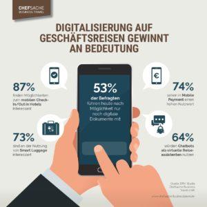 Digitalisierung auf Geschäftsreisen: Smart Luggage, Sprachassistenten und Co. erhalten Einzug