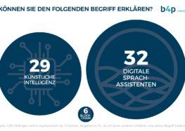 Dmexco-Trends im Realitätscheck: b4p trends-Studie zeigt, welche Tech-Themen bei den Deutschen ankommen und was Rätsel aufgibt
