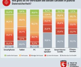 G DATA-Security-Umfrage: Deutsche misstrauen Smart Home-Geräten