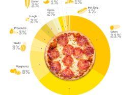 Pizza Report 2018 – So bestellte Deutschland