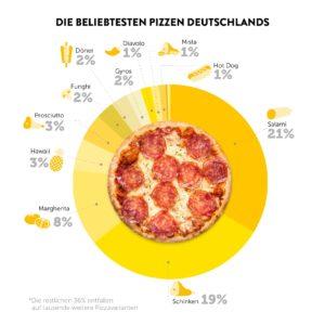 Pizza Report 2018 - So bestellte Deutschland