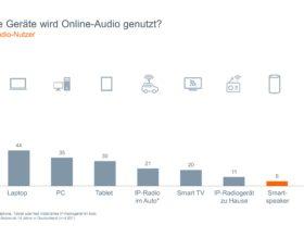 6,6 Millionen neue Webradio- und Online-Audio-Hörer