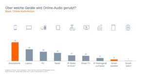 Radio, Studie, Quoten, Online-Audio-Nutzung, Medien, Streaming