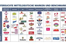 Marken, Menschen, Märkte – MITTELDEUTSCHE MARKENSTUDIE 2018