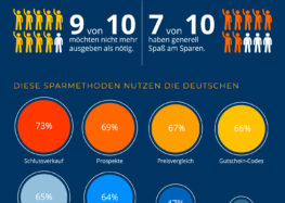 Studie belegt: Die Deutschen sparen aus Prinzip – und haben auch noch Spaß dabei