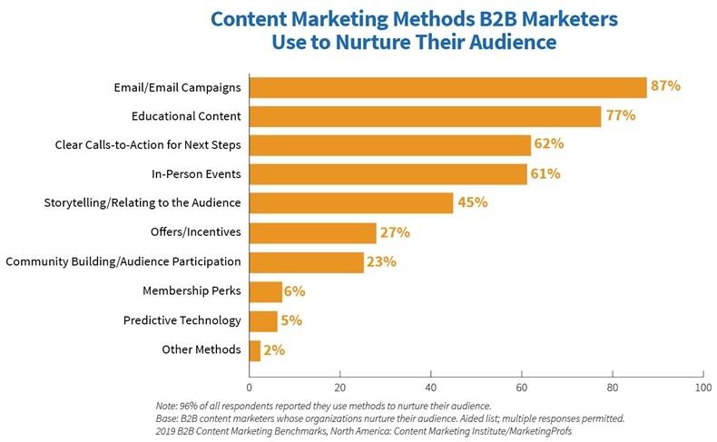 Fig 1 2019 B2B Content Marketing Study Methods Used to Nurture