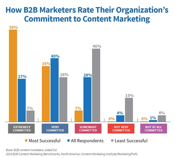 Fig 2 2019 B2B Content Marketing Study Commitment to Content Marketing