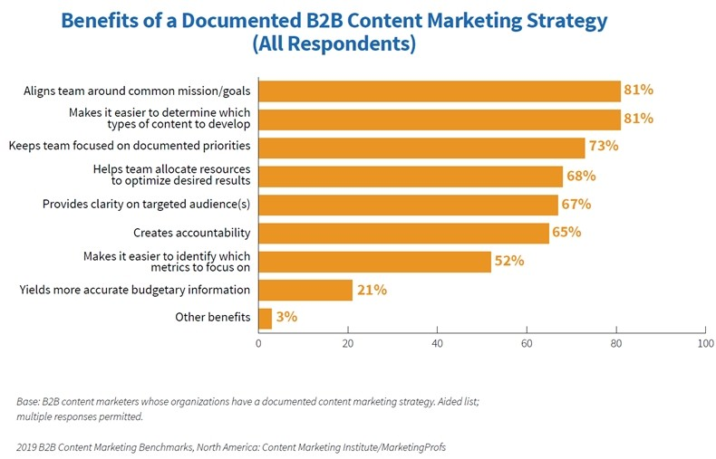 Fig 3 2019 B2B Content Marketing Study Benefits of documented strategy