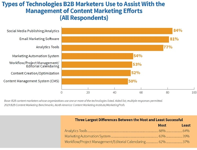 Fig 4 2019 B2B Content Marketing Study Technologies for managing content marketing