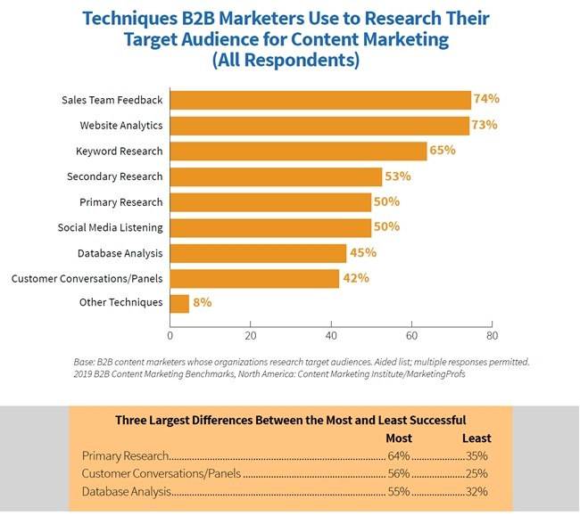 Fig 5 2019 B2B Content Marketing Study Audience research techniques