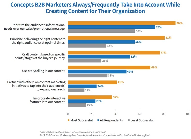 Fig 6 2019 B2B Content Marketing Study Content creation concepts practices