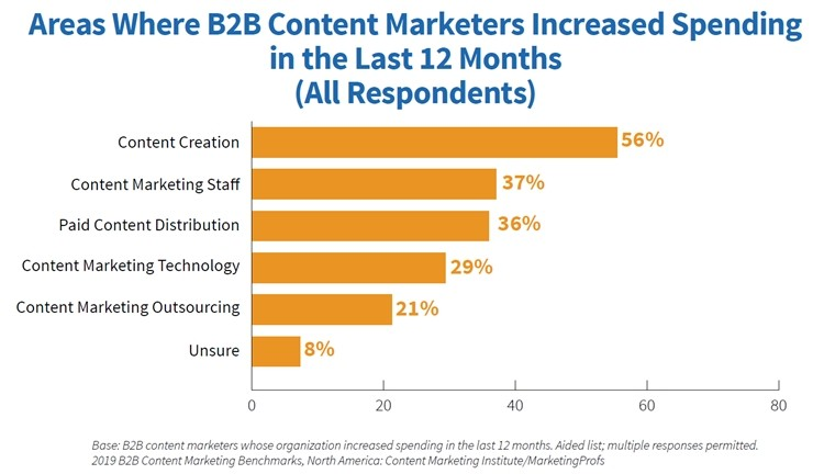 Fig 7 2019 B2B Content Marketing Study Areas of spending increases