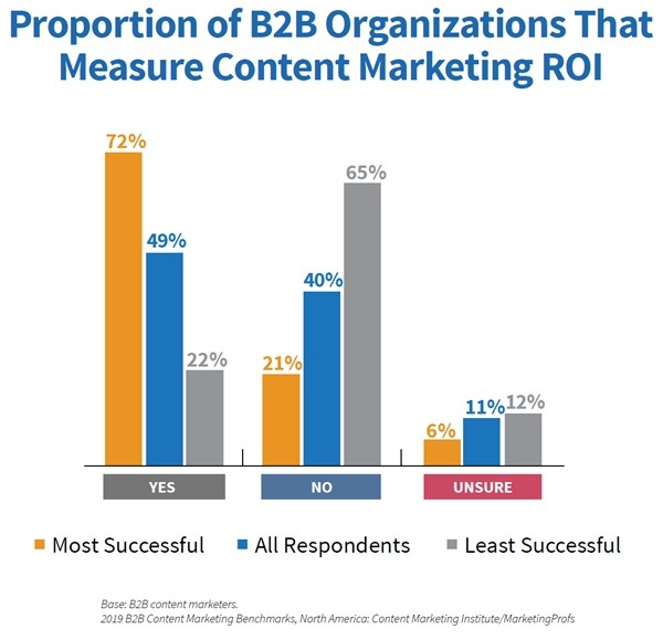 Fig 8 2019 B2B Content Marketing Study Measurement of ROI