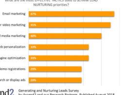 E-Mail plus Content-Marketing ist die effektivste Lead-Nurturing-Taktik