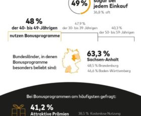 Jeder dritte Deutsche nutzt Bonusprogramme