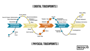 Die Touchpoints der Customer Journey