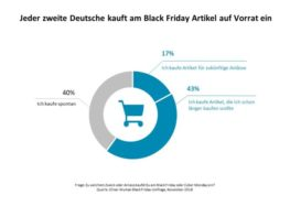 Oliver Wyman-Umfrage zum Black Friday: Viel Rabatt, wenig Profit