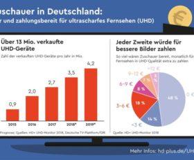 Umfrage zum Welttag des Fernsehens: Fernsehzuschauer in Deutschland sind bereit für Ultra HD