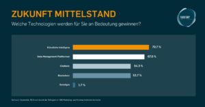 Studie: Künstliche Intelligenz und Data Management - So rüstet Deutschlands Mittelstand sein Marketing auf