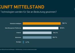 Studie: Künstliche Intelligenz und Data Management – So rüstet Deutschlands Mittelstand sein Marketing auf