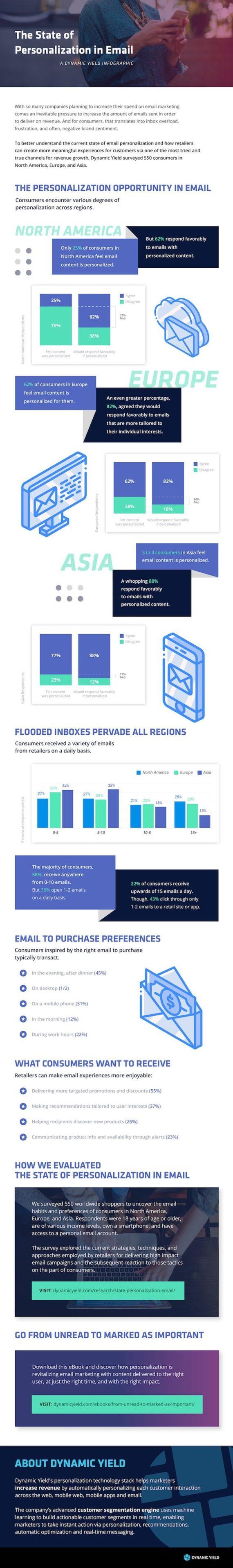 E-Mail-Personalisierung: Was Verbraucher vom Handel erwarten