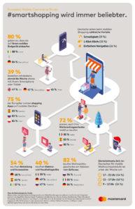 84 Prozent der Deutschen kaufen von mobilen Geräten aus ein