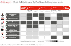 Bain-Studie in Kooperation mit Google
