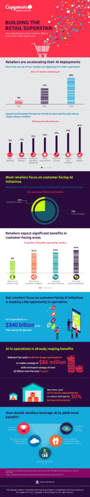 Infographic-Building-the-Retail-Superstar