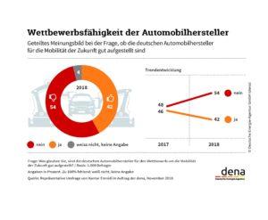 Wettbewerbsfähigkeit der Automobilhersteller