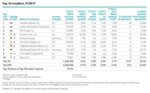 Die Top-10 der globalen Einzelhändler