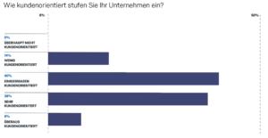 Qualtrics_Bewertung_der_Kundenorientierung_im_eigenen_Unternehmen_03