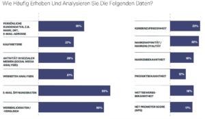 Qualtrics_Haeufigkeit_Erheben_und_Analysieren_von_Daten_05