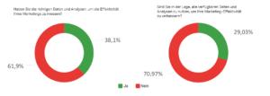 Qualtrics_Verfuegbarkeit_von_Daten_zur_Verbesserung_der_Marketing-Effektivitaet_04