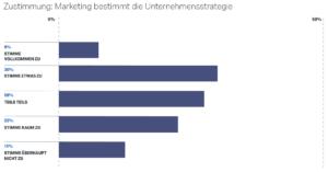 Qualtrics_Wie_bestimmt_Marketing_die_Unternehmensstrategie_02