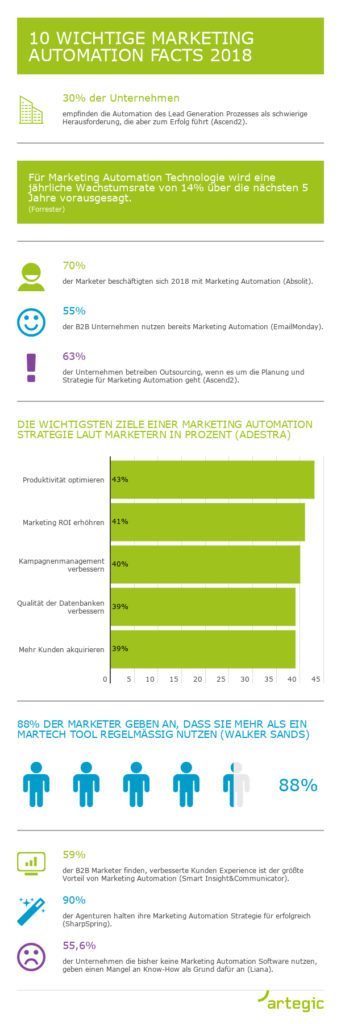 Marketing Automation Facts 2018
