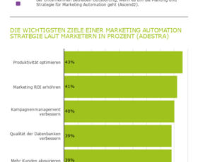 Rückblick: 10 wichtige Marketing Automation Facts 2018 (Infografik)