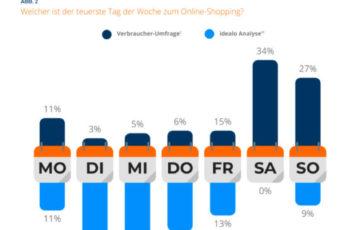 Dynamic Pricing im Online-Handel: Wochenende oft günstiger, Abendstunden teurer