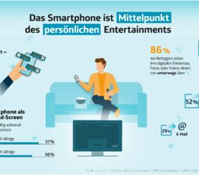 Exklusive Studie zur Smartphone-Nutzung: Das Smartphone wird zum Mittelpunkt des persönlichen Entertainments